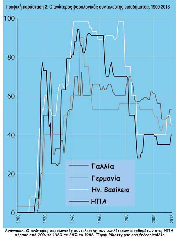 Γραφική παράσταση 2: Ο ανώτερος φορολογικός συντελεστής εισοδήματος, 1900-2013